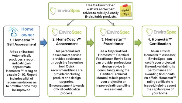 homestar services process
