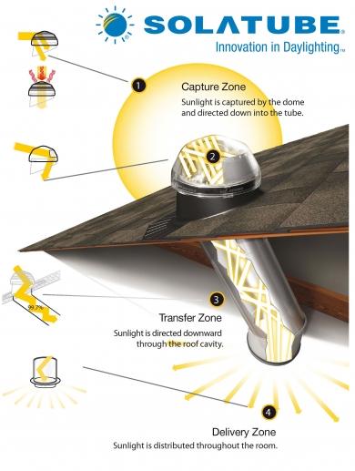 Envirospec Solatube Daylighting Systems Amp Skylights